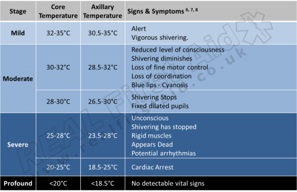 Hypothermia chart and Stages